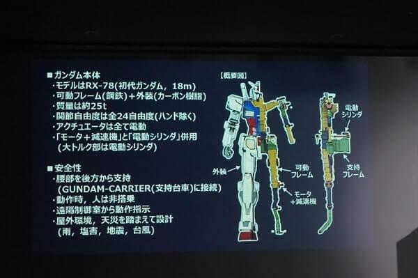 computer rendering for the Gundam Factory Yokohama